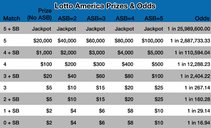 Lotto America Prize Table