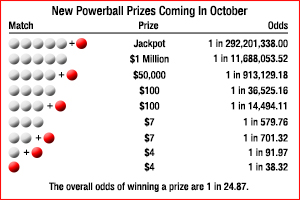 New Powerball Prizes and Odds_Coming OCT15_300
